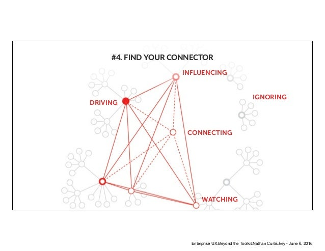 DRIVING INFLUENCING CONNECTING WATCHING IGNORING #4. FIND YOUR CONNECTOR Enterprise UX.Beyond the Toolkit.Nathan Curtis.ke...
