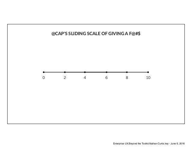 @CAP'S SLIDING SCALE OF GIVING A F@#$ 0 2 4 6 8 10 Enterprise UX.Beyond the Toolkit.Nathan Curtis.key - June 6, 2016