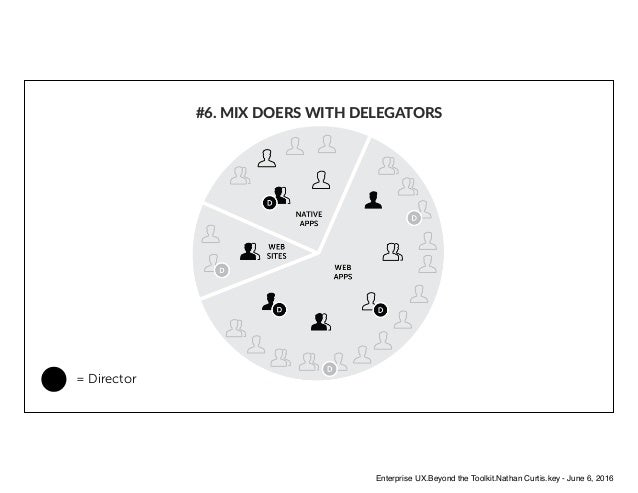 #6. MIX DOERS WITH DELEGATORS D = Director Enterprise UX.Beyond the Toolkit.Nathan Curtis.key - June 6, 2016