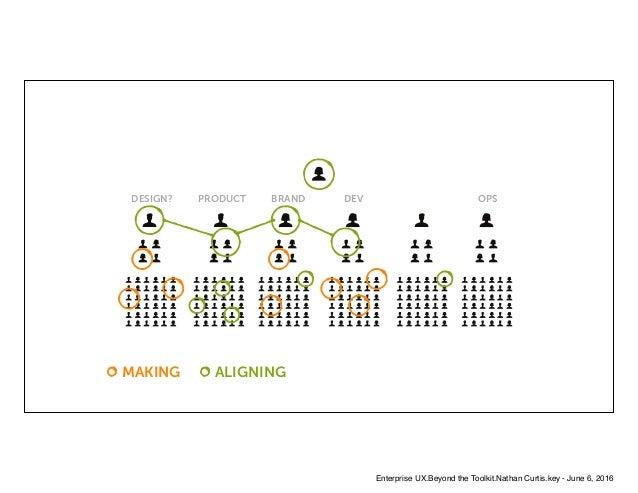 MAKING ALIGNING DESIGN? BRANDPRODUCT DEV OPS Enterprise UX.Beyond the Toolkit.Nathan Curtis.key - June 6, 2016