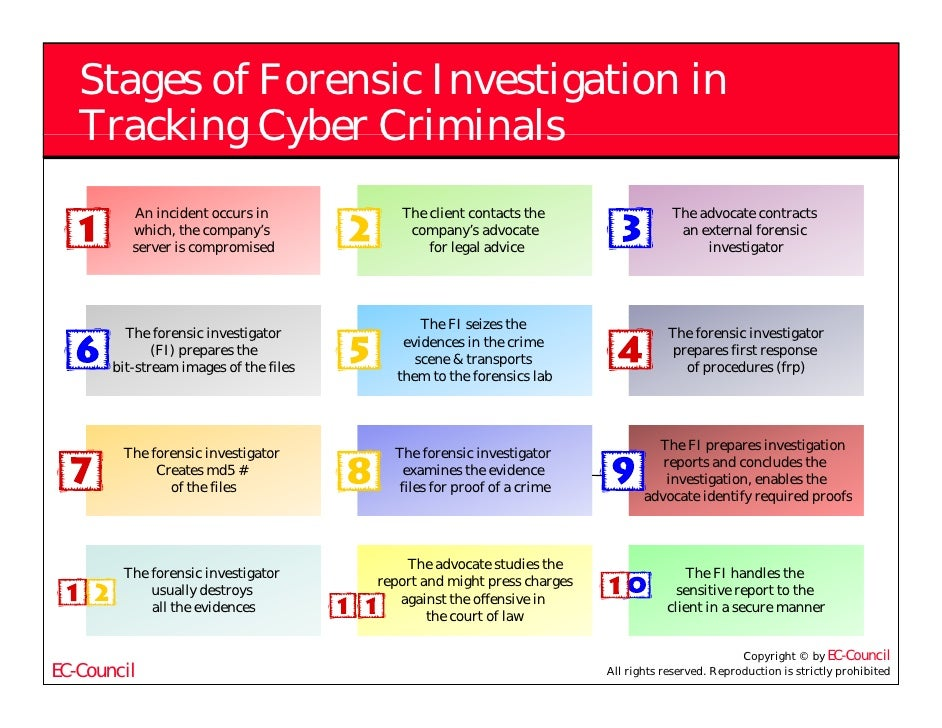 Computer forensics investigation process of sexual harassment