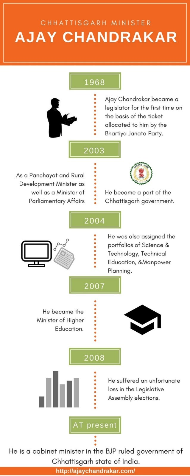 Chhattisgarh Ministers