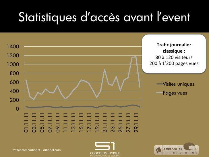 Statistiques d'accès avant l'event1400                                                                                    ...