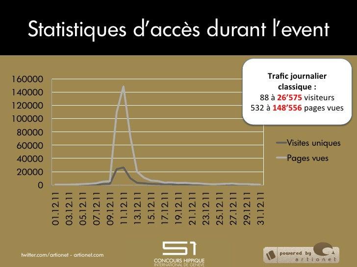Statistiques d'accès durant l'event160000                                                                                 ...
