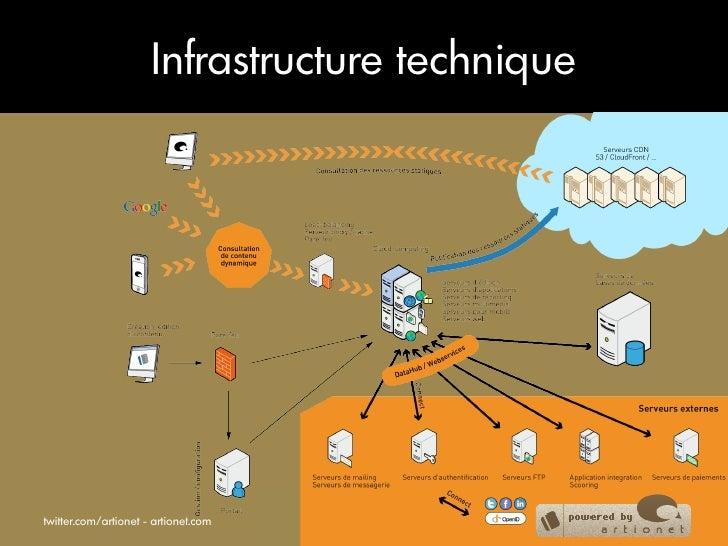 Infrastructure techniquetwitter.com/artionet - artionet.com