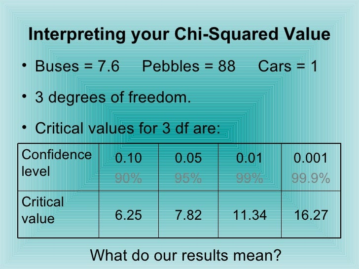 Chi squared for Chi square table df 99