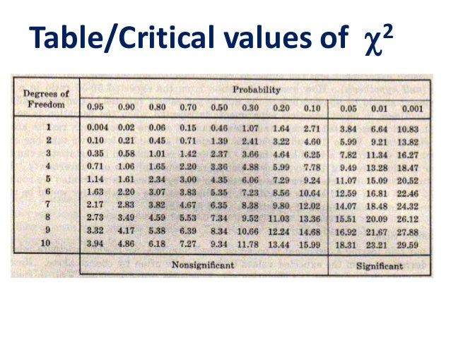 P value chart chi square dolapgnetband p value chart chi square chi squared test p value chart chi square watchthetrailerfo