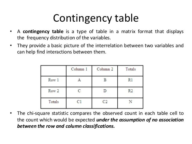 contingency tables essay Announcement contingency tables gerard e dallal, phd a contingency table is a table of counts a two-dimensional contingency table is formed by classifying subjects by two variables.