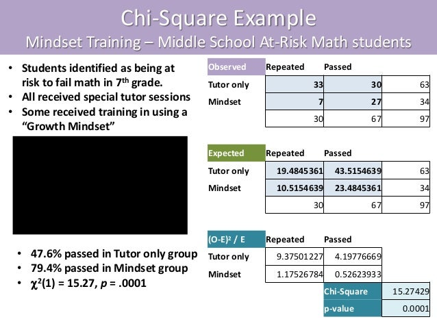 chi square essay example Calculated chi-square value of 489 is greater than the critical value of 599 the response earned 1 point in part (e) for proposing that food (stimulus) would cause t he flies to go to that side (response.