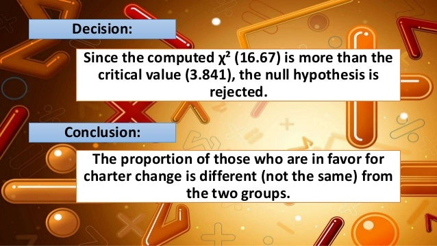 Decision: Since the computed χ² (16.67) is more than the critical value (3.841), the null hypothesis is rejected. Conclusi...