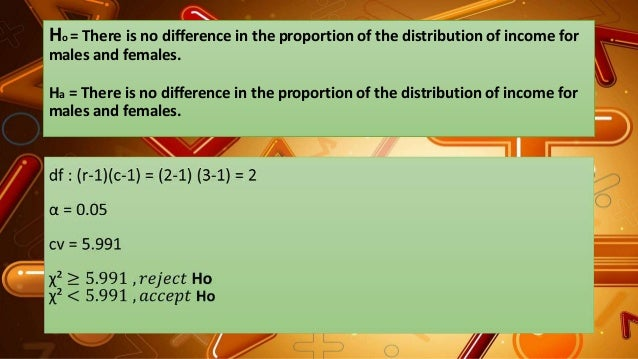 Ho = There is no difference in the proportion of the distribution of income for males and females. Ha = There is no differ...