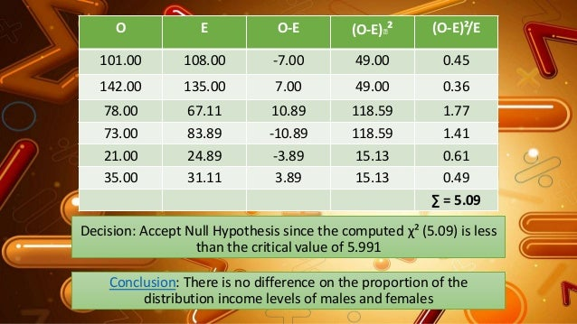 Decision: Accept Null Hypothesis since the computed χ² (5.09) is less than the critical value of 5.991 O E O-E (O-E)² (O-...