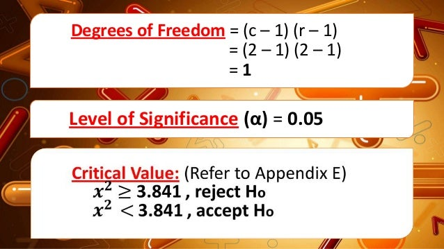 Degrees of Freedom = (c – 1) (r – 1) = (2 – 1) (2 – 1) = 1 Level of Significance (α) = 0.05