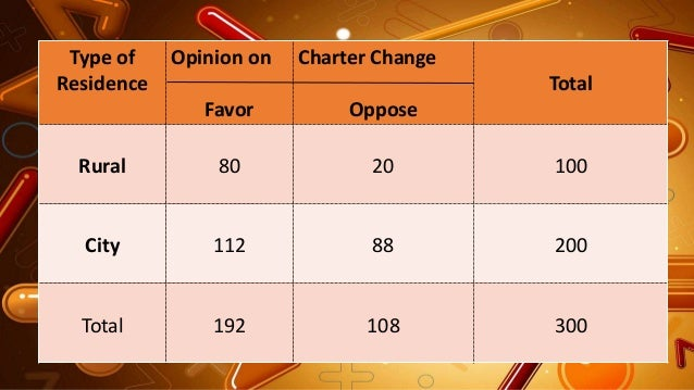 Type of Residence Opinion on Favor Charter Change Oppose Total Rural 80 20 100 City 112 88 200 Total 192 108 300