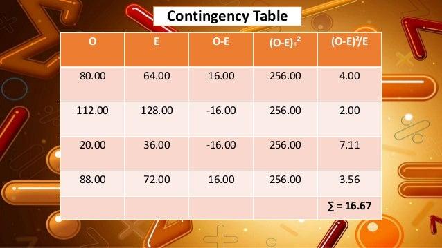 Contingency Table O E O-E (O-E)² (O-E)²/E 80.00 64.00 16.00 256.00 4.00 112.00 128.00 -16.00 256.00 2.00 20.00 36.00 -16....