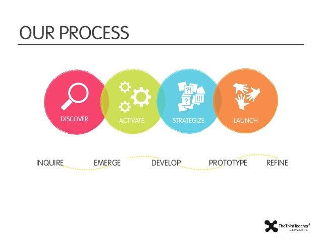OUR PROCESSDISCOVER. ACTIVATE. DESIGN.       DISCOVER        ACTIVATE        STRATEGIZE        LAUNCH INQUIRE          EME...