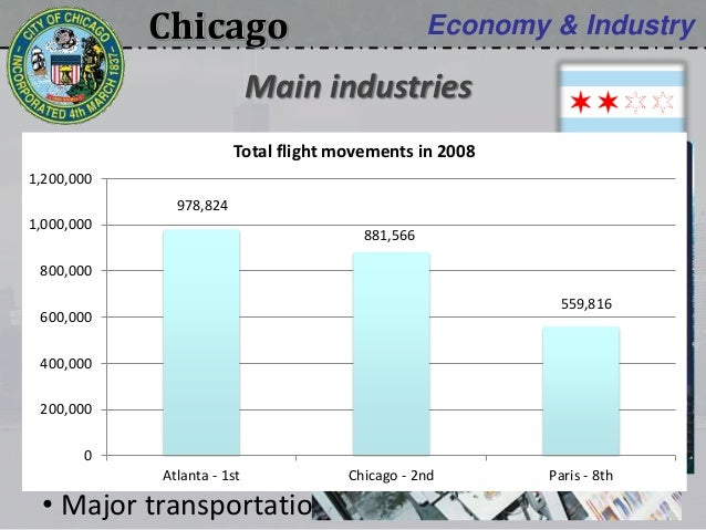 Chicago Economy & Industry • Manufacturing • Printing • Publishing • Food processing • Major transportation center (hub) M...