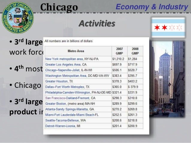 Chicago Economy & Industry • 3rd largest science & engineering work force in the USA • 4th most important business center ...
