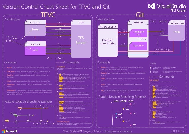 Chicago alm user group tfs version control poster - tfvc and git