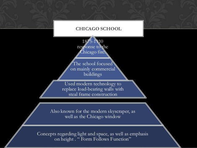 CHICAGO SCHOOL  1875-1910 response to the . Chicago fire. The school focused on mainly commercial buildings Used modern te...