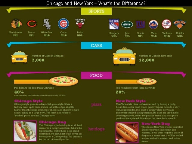 Dating nyc vs chicago