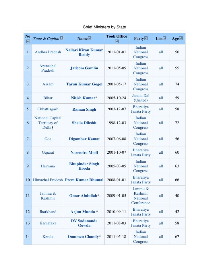 Chief Ministers by State<br />No'State & CapitalNameTook OfficePartyListAge1Andhra PradeshNallari Kiran Kumar Reddy2011-01...