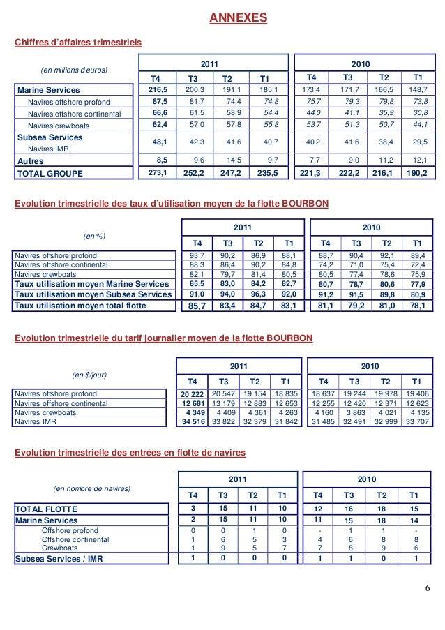 6 ANNEXES Chiffres d'affaires trimestriels Evolution trimestrielle des taux d'utilisation moyen de la flotte BOURBON Evolu...