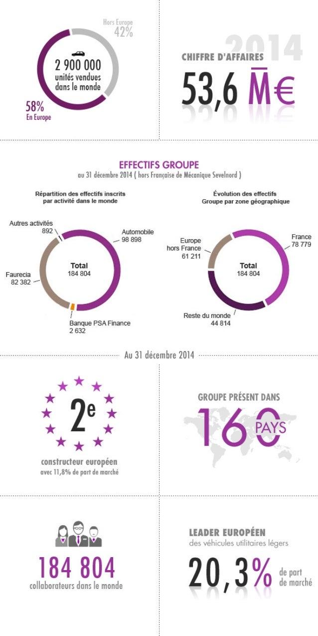 431* Em;  » 42013-         CHIFFRE D'AFFA| RE$  5&6M€            2 9617000  unités vendues  dons Ie monde  58%  En Europe ...