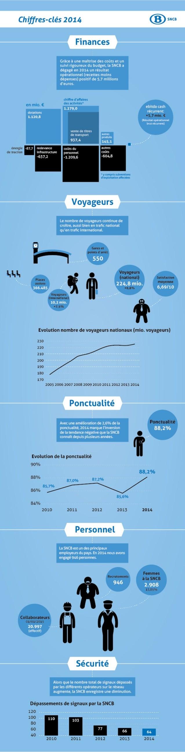 Les chiffres-clés de la SNCB en 2014