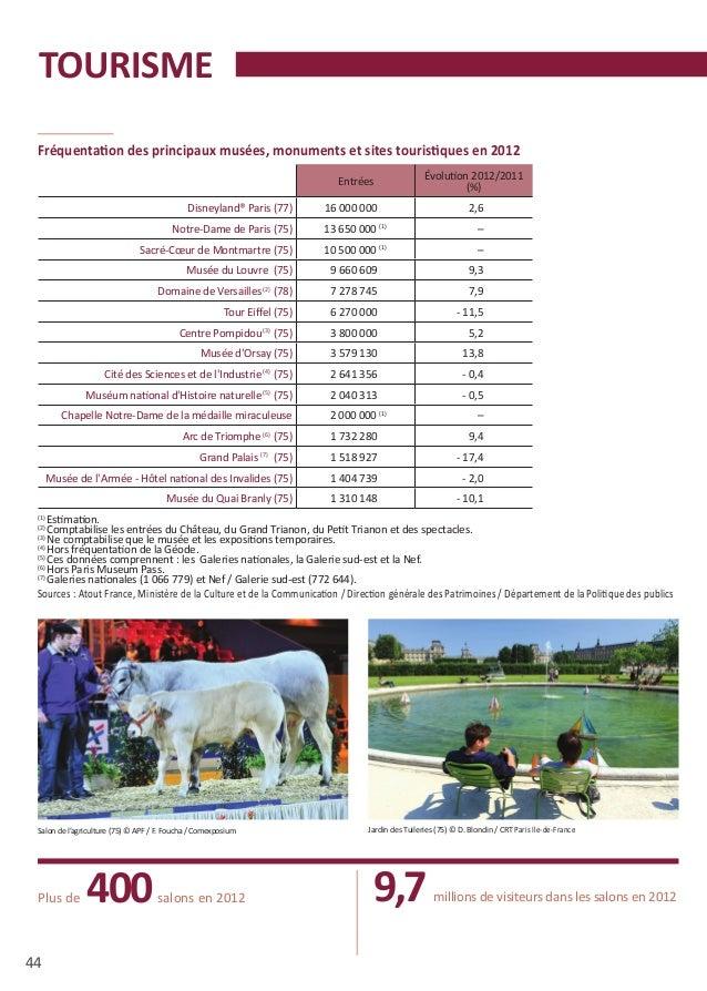 Chiffres cl s ile de france 2014 - Nombre de visiteurs salon de l agriculture ...