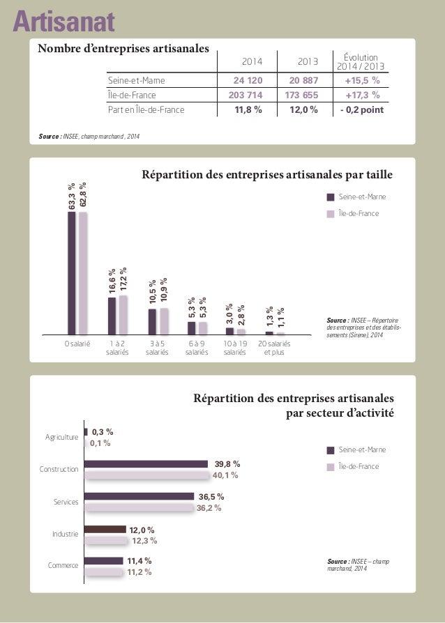 Artisanat Nombre d'entreprises artisanales Répartition des entreprises artisanales par taille 2014 2013 Évolution 2014 / 2...