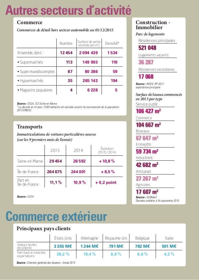 Autres secteurs d'activité Commerce extérieur Commerce Nombre Surface de vente estimée (en m2 ) Densité* Ensemble, dont: ...