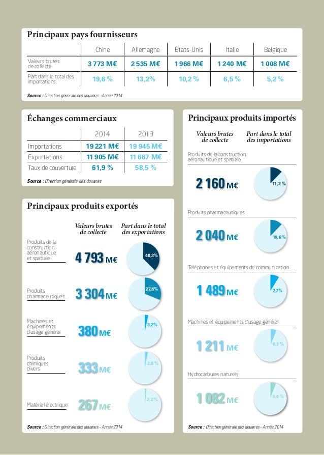 Principaux pays fournisseurs Source : Direction générale des douanes - Année 2014 Chine Allemagne états-Unis Italie Belgiq...