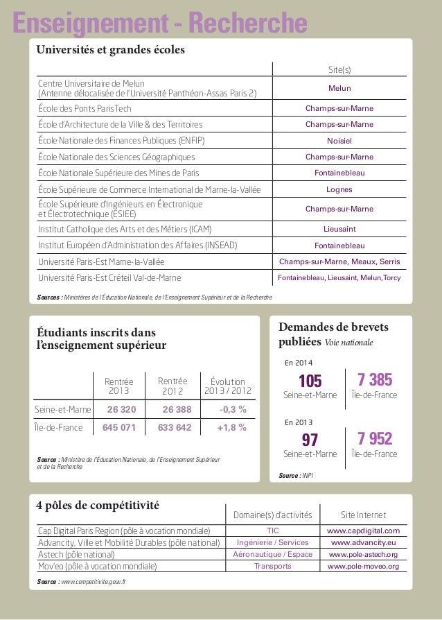 Enseignement - Recherche Universités et grandes écoles Site(s) Centre Universitaire de Melun (Antenne délocalisée de l'Uni...