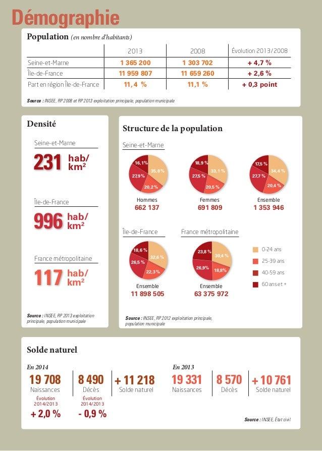 Démographie Population (en nombre d'habitants) 2013 2008 Évolution 2013/2008 Seine-et-Marne 1 365 200 1 303 702 + 4,7 % ...