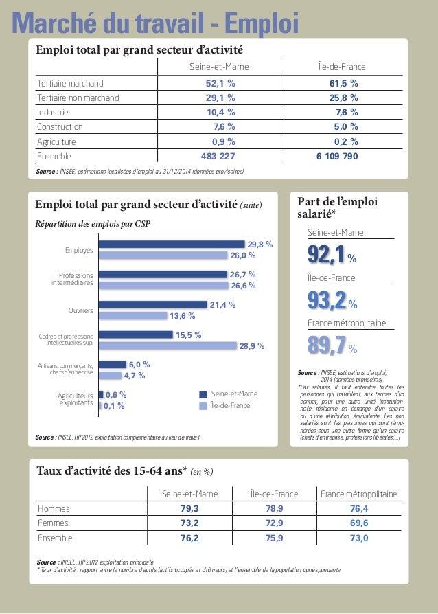 Marché du travail - Emploi Répartition des emplois par CSP Emploi total par grand secteur d'activité (suite) Seine-et-Marn...
