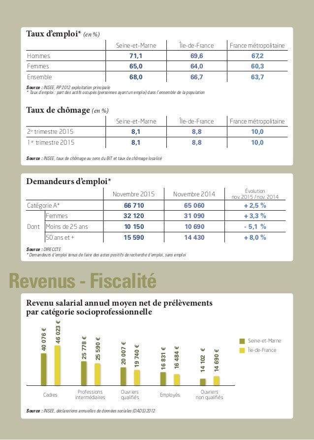 Revenus - Fiscalité Taux d'emploi* (en %) Seine-et-Marne Île-de-France France métropolitaine Hommes 71,1 69,6 67,2 Femmes ...