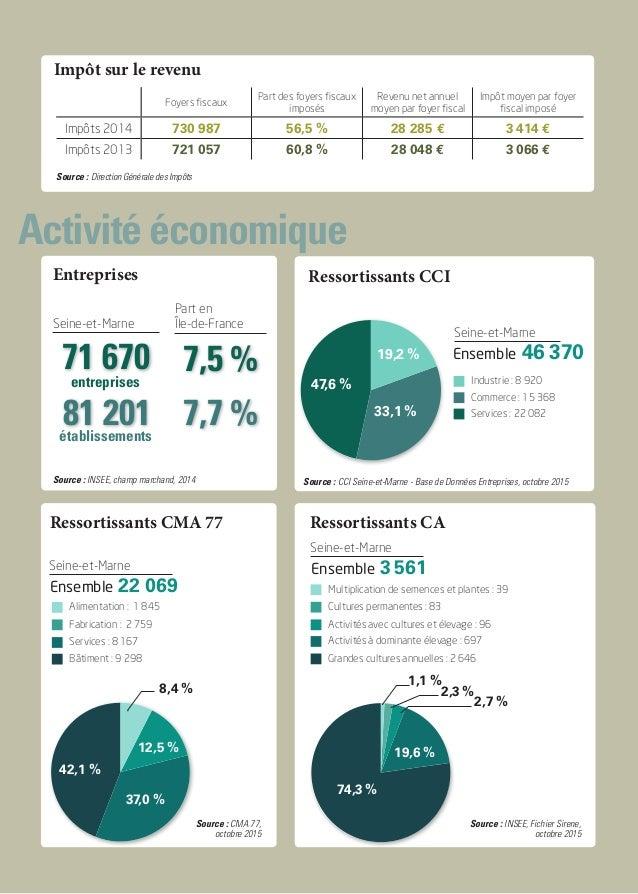 Activité économique Impôt sur le revenu Source : Direction Générale des Impôts Foyers fiscaux Part des foyers fiscaux impo...