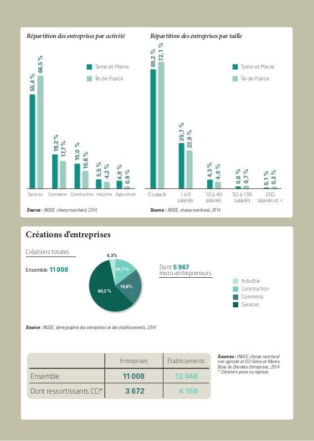 Créations d'entreprises Sources : INSEE, champ marchand non agricole et CCI Seine-et-Marne, Base de Données Entreprises, 2...