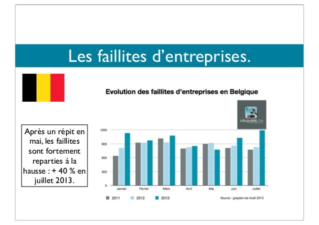 Chiffres faillites belgique
