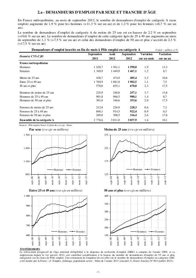 2.a - DEMANDEURS DEMPLOI PAR SEXE ET TRANCHE DÂGEEn France métropolitaine, au mois de septembre 2012, le nombre de demande...