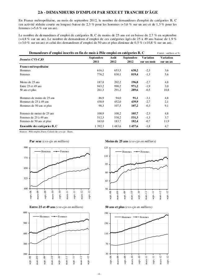 2.b - DEMANDEURS DEMPLOI PAR SEXE ET TRANCHE DÂGEEn France métropolitaine, au mois de septembre 2012, le nombre de demande...