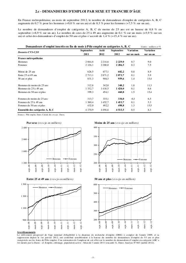 2.c - DEMANDEURS DEMPLOI PAR SEXE ET TRANCHE DÂGEEn France métropolitaine, au mois de septembre 2012, le nombre de demande...