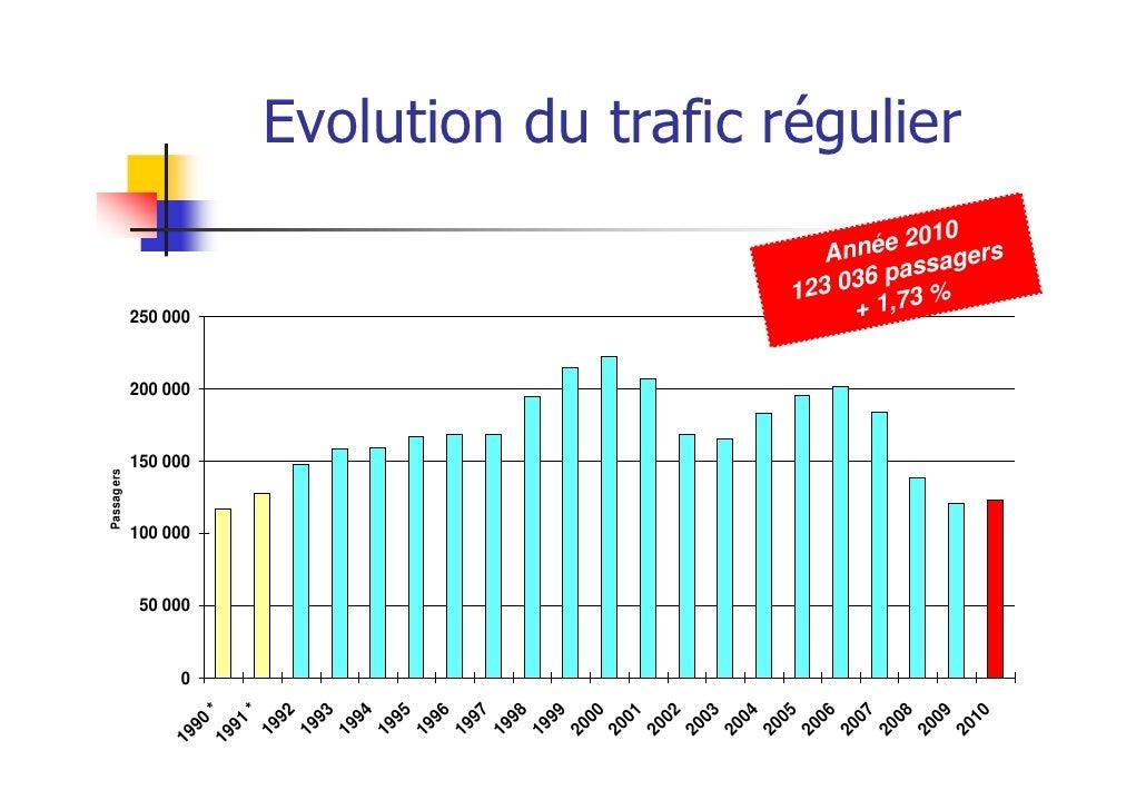 Evolution du trafic régulier                                                           0                                  ...