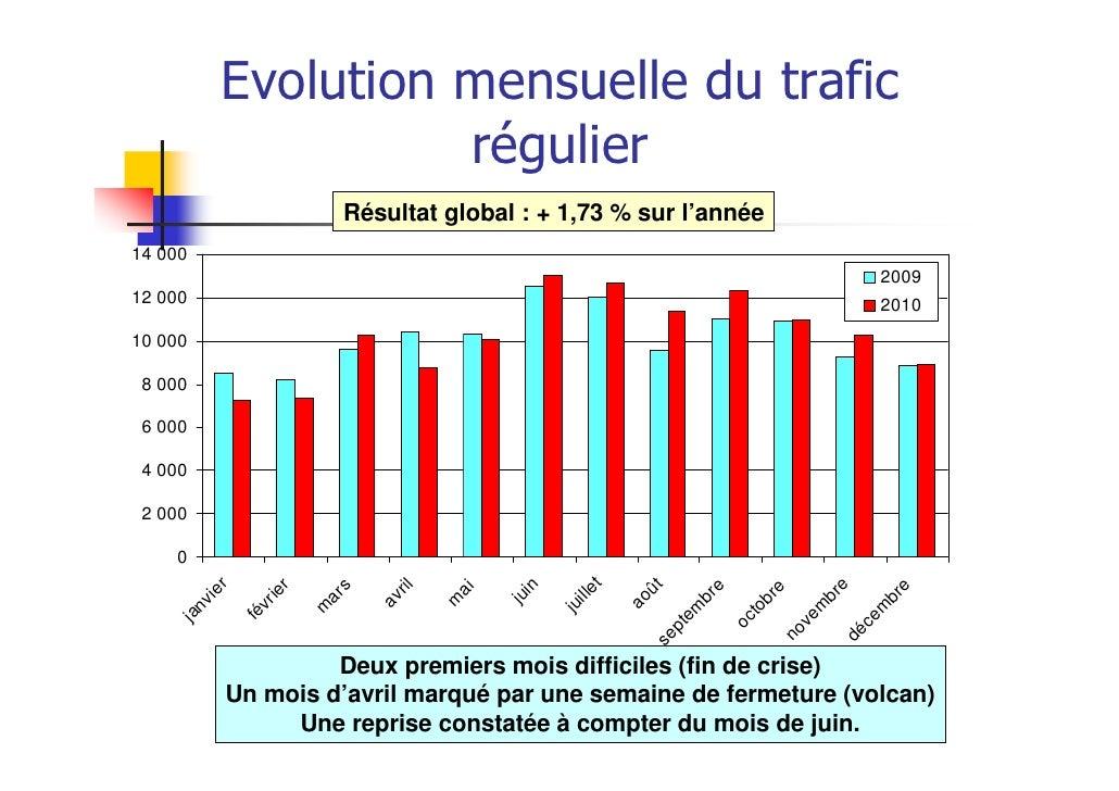 Evolution mensuelle du trafic                    régulier                         Résultat global : + 1,73 % sur l'année14...
