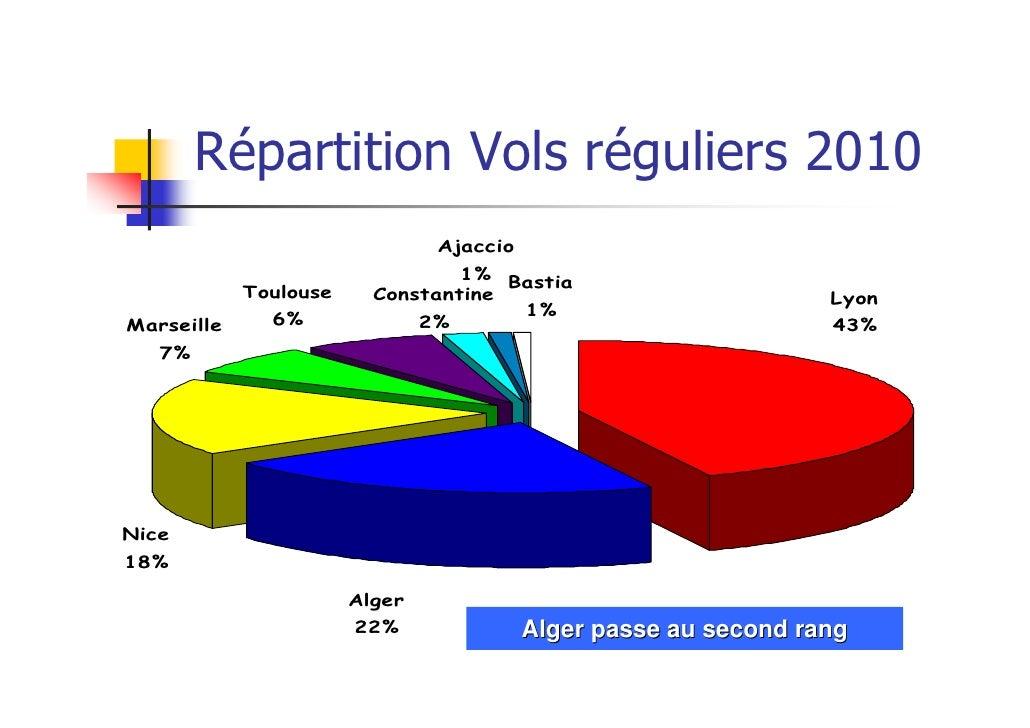 Répartition Vols réguliers 2010                               Ajaccio                                 1% Bastia           ...