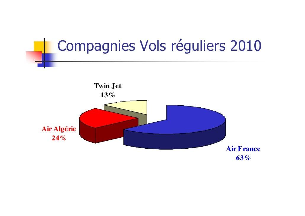 Compagnies Vols réguliers 2010              Twin Jet               13%Air Algérie   24%                             Air Fr...