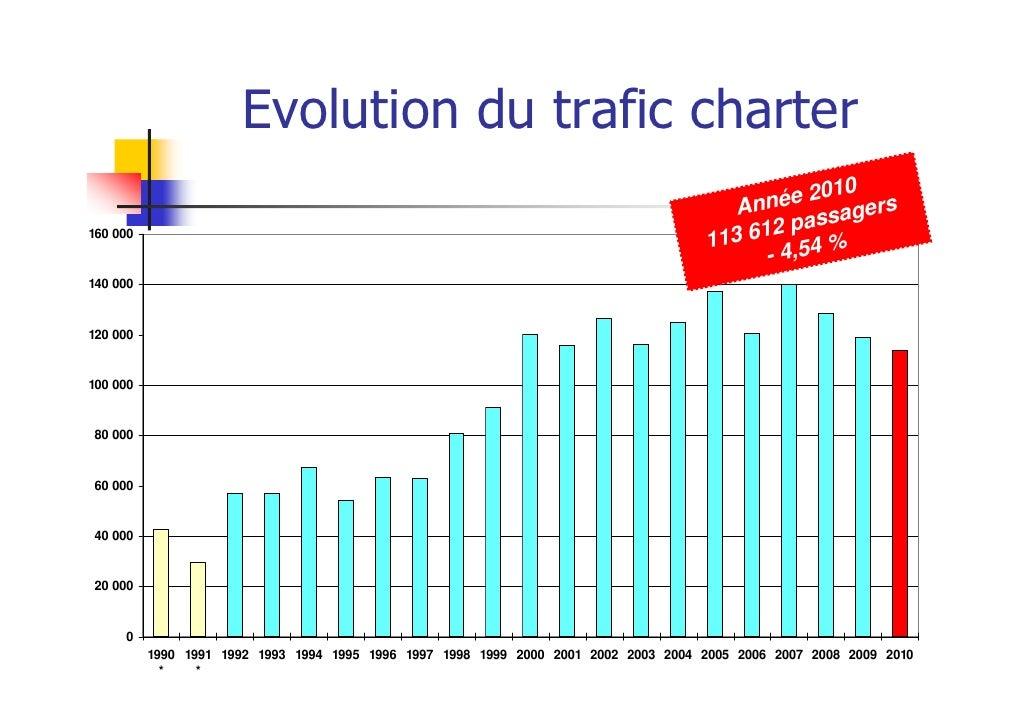 Evolution du trafic charter                                                                                               ...