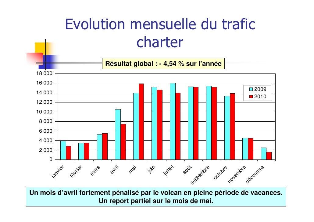 Evolution mensuelle du trafic                           charter                                   Résultat global : - 4,54...