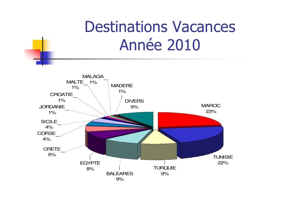 Destinations Vacances                     Année 2010                MALAGA           MALTE 1%            1%            MAD...